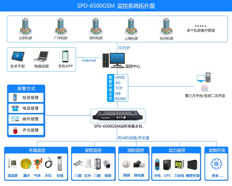 动力环境监控一体机SPD-6500GSM,动力环境监控一体机,动力环境监控